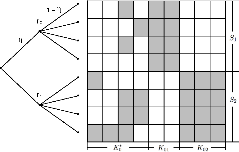 Figure 1 for Posterior Contraction Rates of the Phylogenetic Indian Buffet Processes