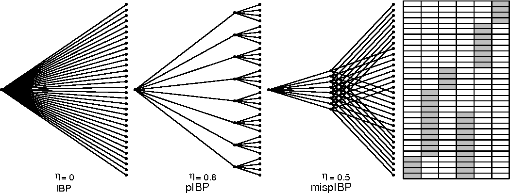 Figure 3 for Posterior Contraction Rates of the Phylogenetic Indian Buffet Processes