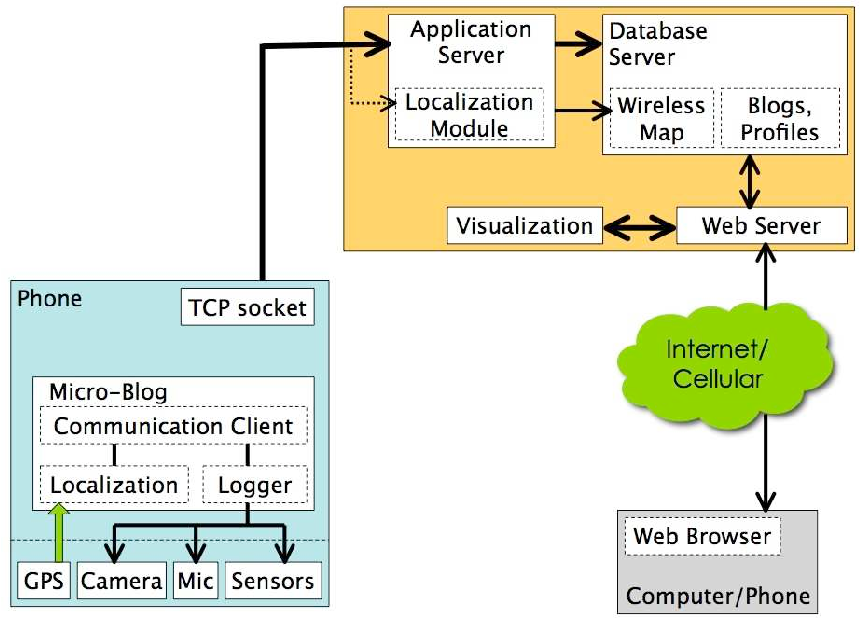 Figure 3 from micro blog sharing and querying content through figure 3 block diagram of the micro blog software architecture ccuart Choice Image