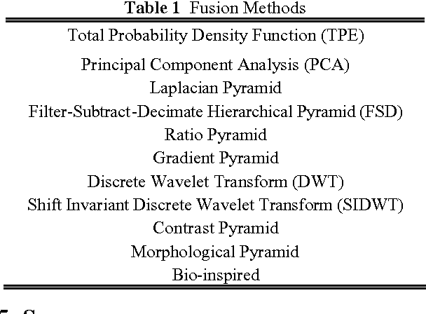 Table 1 Fusion Methods