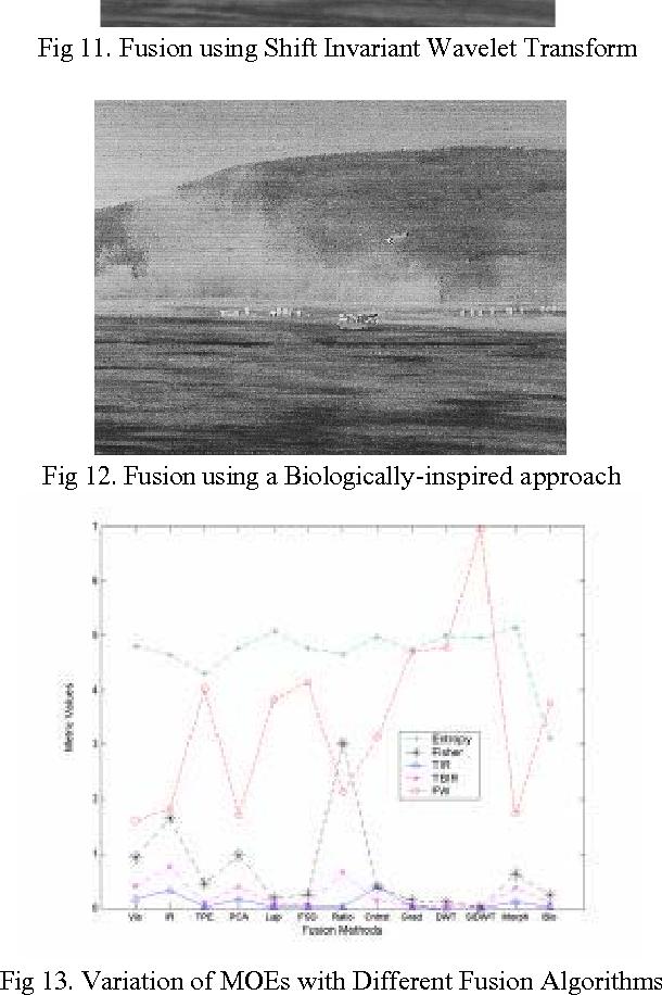 Fig 11. Fusion using Shift Invariant Wavelet Transform