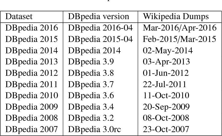 Figure 2 for Temporal Analysis of Entity Relatedness and its Evolution using Wikipedia and DBpedia