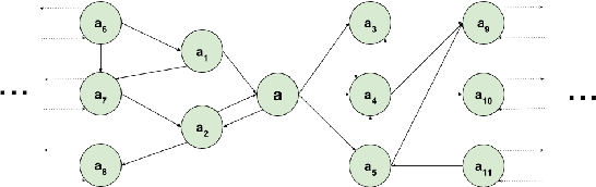 Figure 4 for Temporal Analysis of Entity Relatedness and its Evolution using Wikipedia and DBpedia