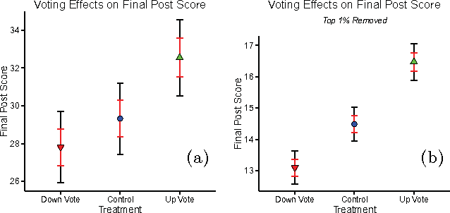 Random Voting Effects in Social-Digital Spaces: A Case Study