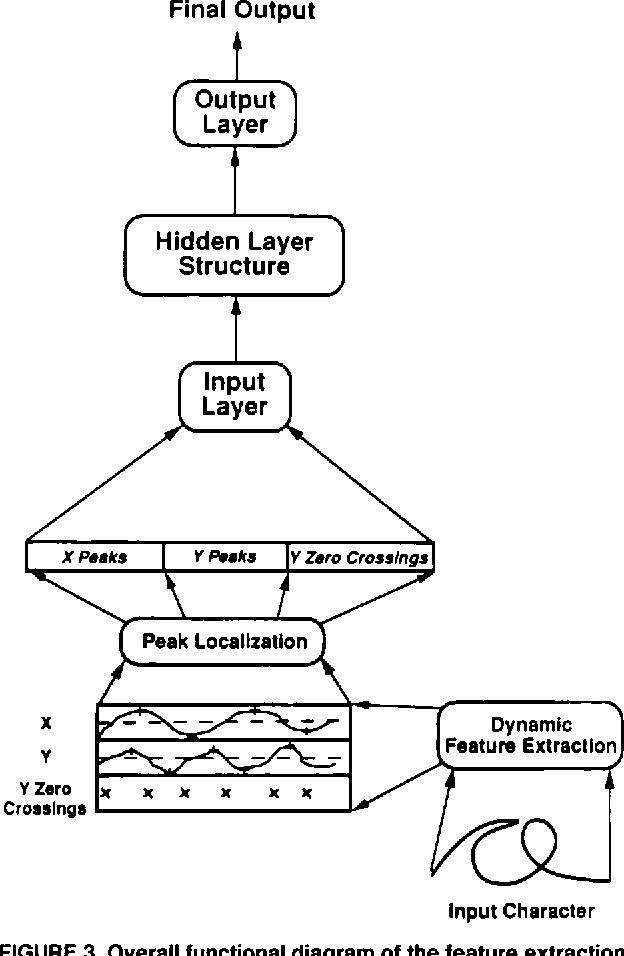 Cluster network for recognition of handwritten, cursive script