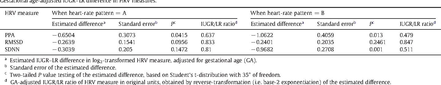 Table 2 Gestational age-adjusted IUGR–LR difference in HRV measures.