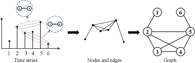 Figure 1 for Adaptive Visibility Graph Neural Network and its Application in Modulation Classification