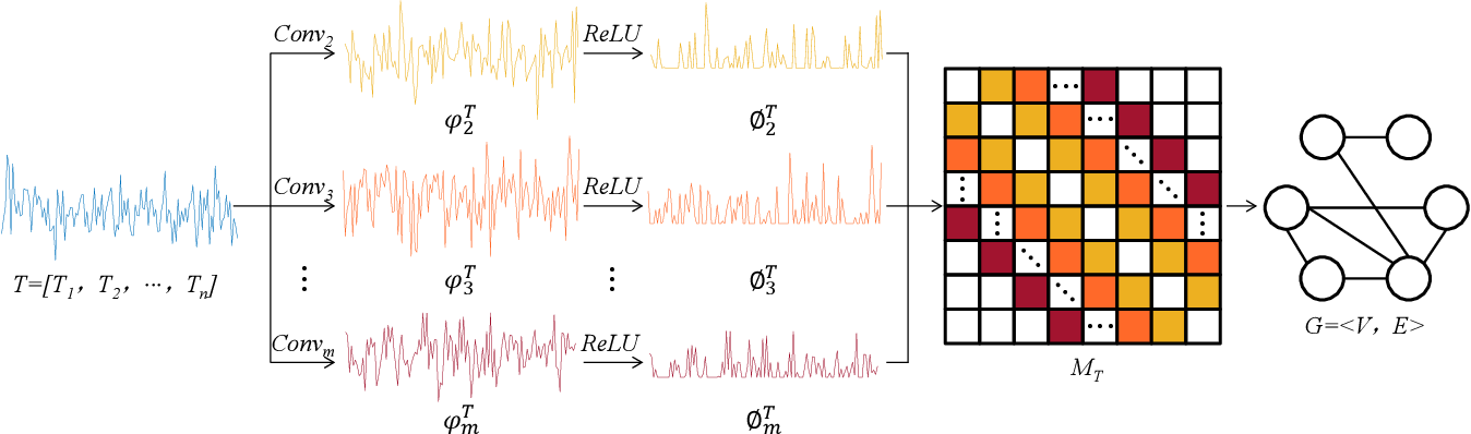 Figure 3 for Adaptive Visibility Graph Neural Network and its Application in Modulation Classification