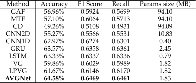 Figure 4 for Adaptive Visibility Graph Neural Network and its Application in Modulation Classification