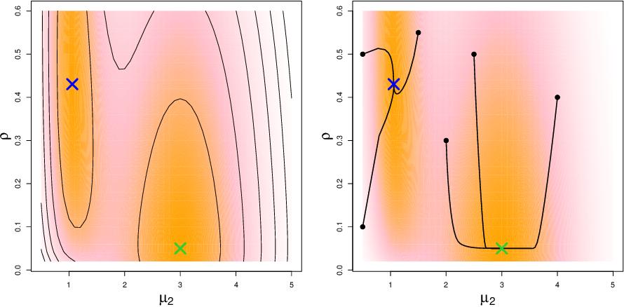 Figure 1 for Statistical Inference with Local Optima