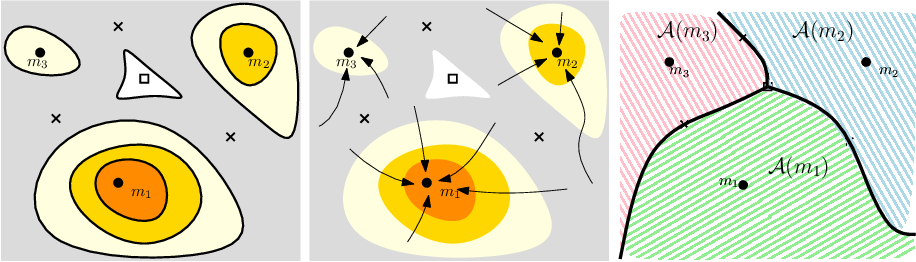 Figure 3 for Statistical Inference with Local Optima