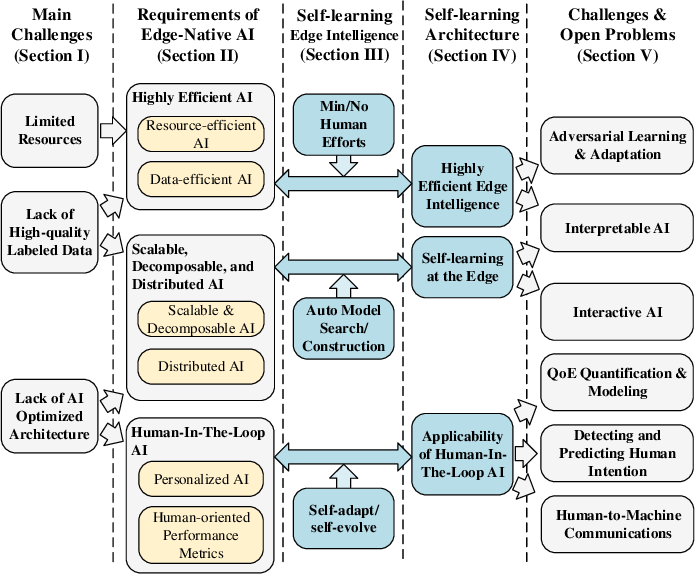Figure 1 for Towards Self-learning Edge Intelligence in 6G