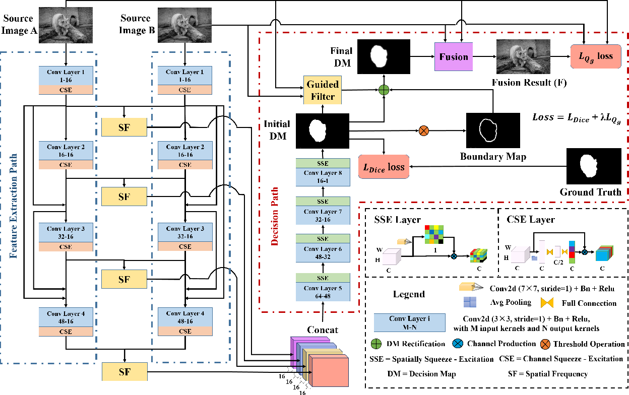 Figure 1 for Gradient Aware Cascade Network for Multi-Focus Image Fusion