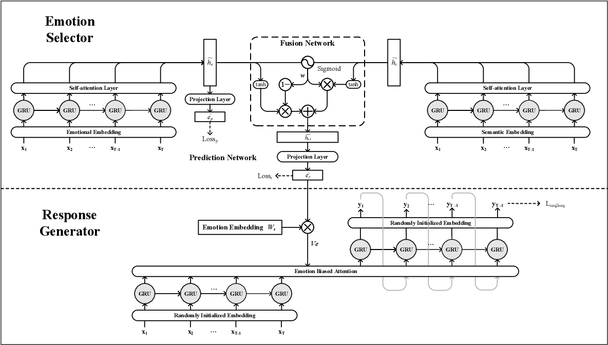 Figure 3 for Emotion-aware Chat Machine: Automatic Emotional Response Generation for Human-like Emotional Interaction