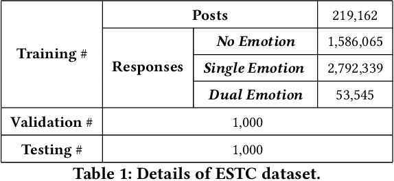 Figure 2 for Emotion-aware Chat Machine: Automatic Emotional Response Generation for Human-like Emotional Interaction