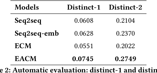 Figure 4 for Emotion-aware Chat Machine: Automatic Emotional Response Generation for Human-like Emotional Interaction