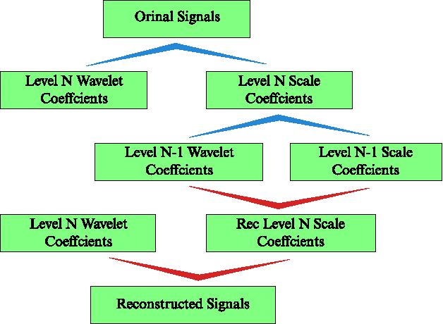 Figure 1 from Industrial Signal Filter Base on Wavelet