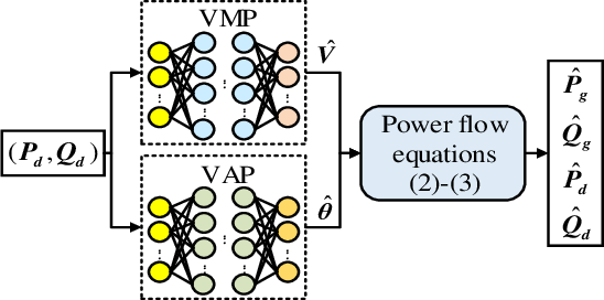 Figure 1 for DeepOPF-V: Solving AC-OPF Problems Efficiently
