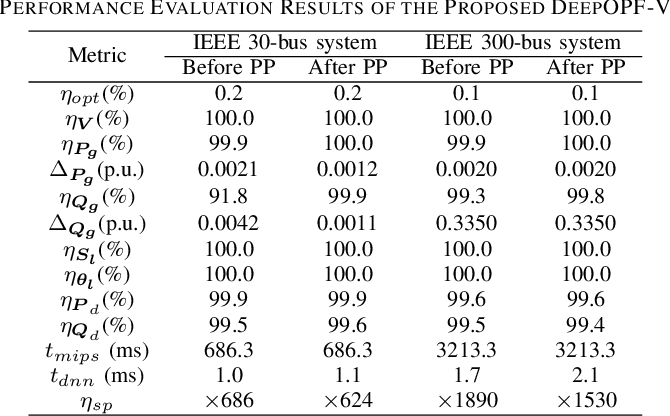 Figure 2 for DeepOPF-V: Solving AC-OPF Problems Efficiently