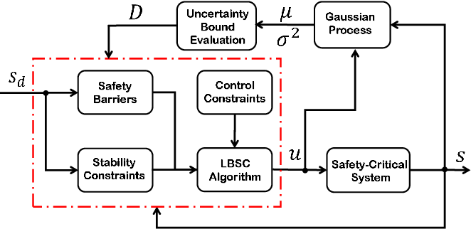 Figure 1 for Learning-Based Safety-Stability-Driven Control for Safety-Critical Systems under Model Uncertainties