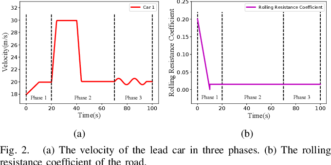 Figure 2 for Learning-Based Safety-Stability-Driven Control for Safety-Critical Systems under Model Uncertainties