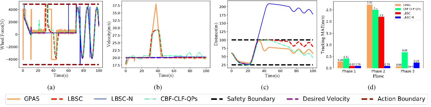 Figure 4 for Learning-Based Safety-Stability-Driven Control for Safety-Critical Systems under Model Uncertainties