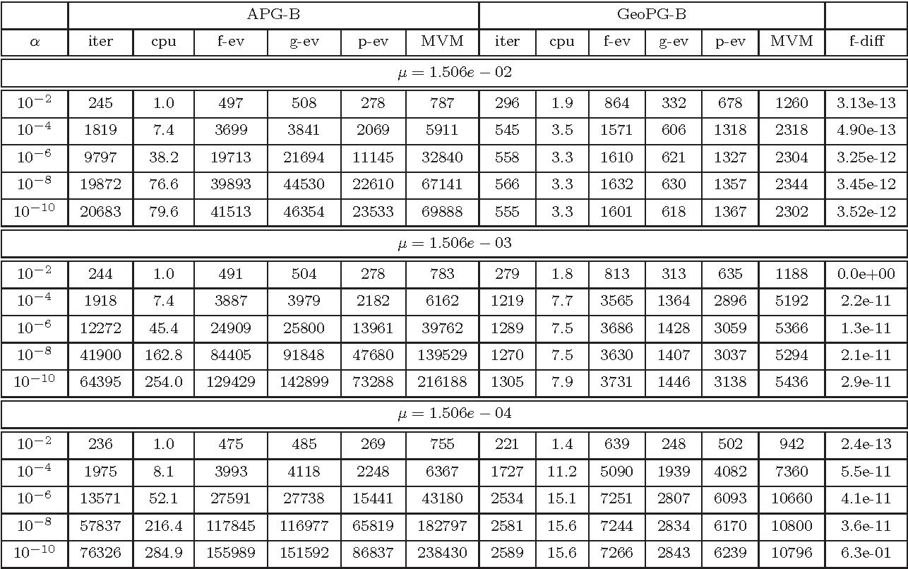 Figure 2 for Geometric descent method for convex composite minimization