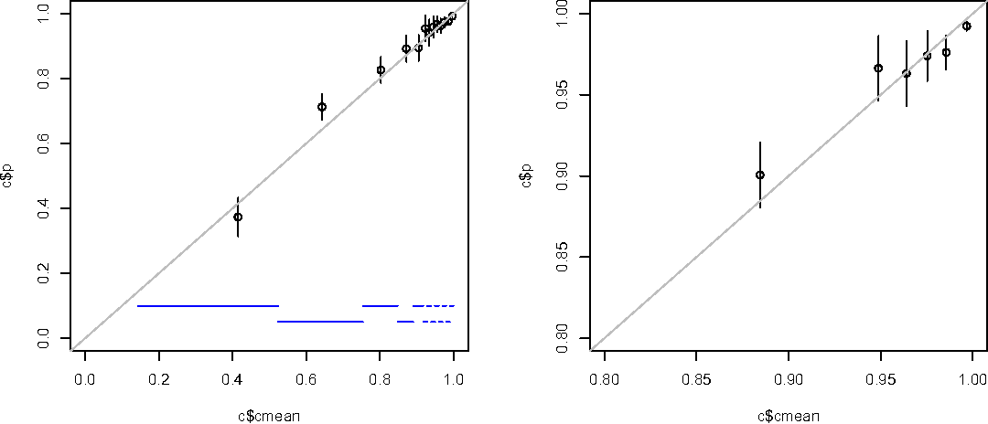 Figure 3: Assessing confidence calibration on held-out test data. Horizontal blue lines indicate buckets; for each one, there is one point, where horizontal position is the average confidence, and vertical position is the
