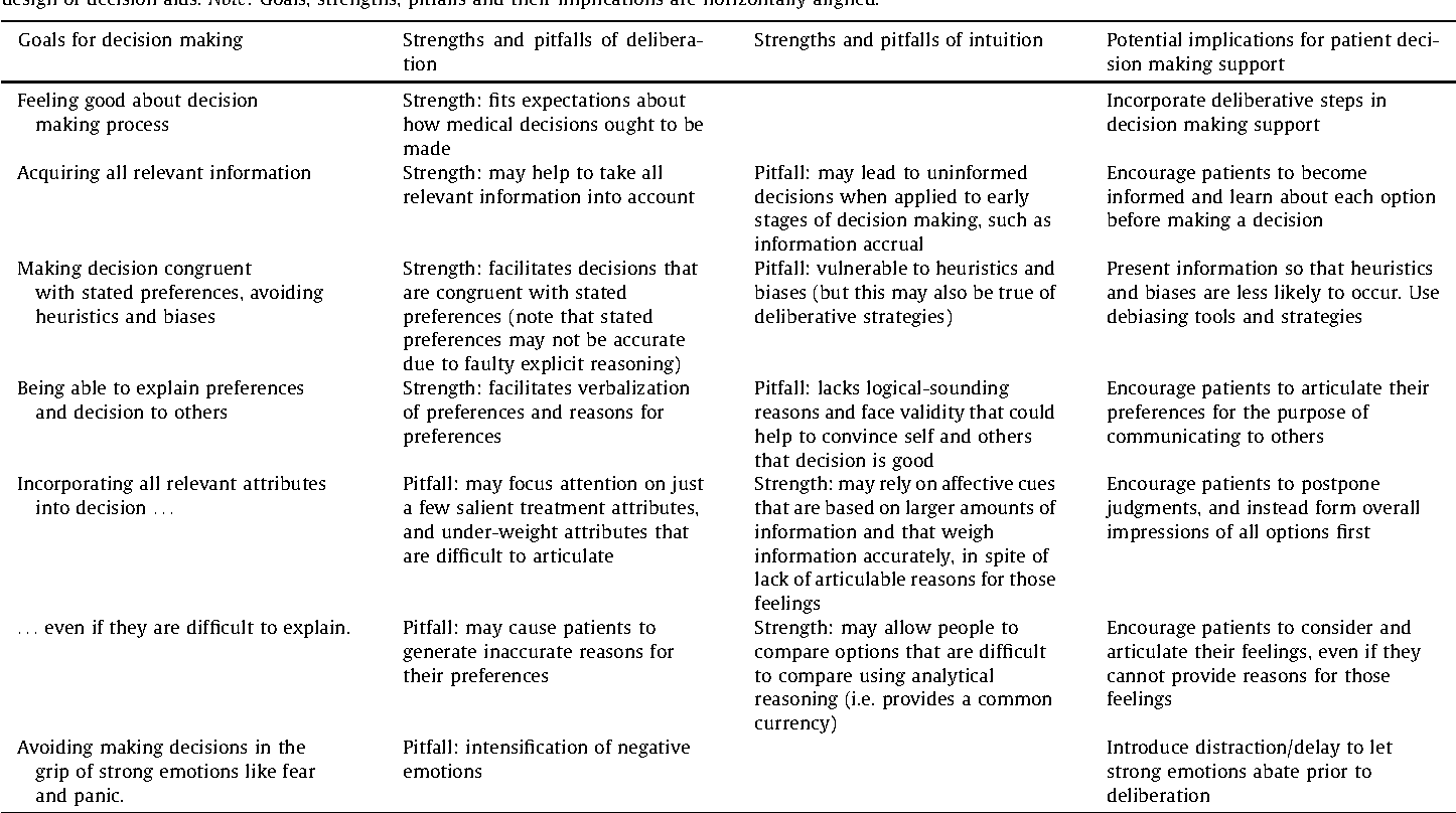 Table 1 from Combining deliberation and intuition in patient