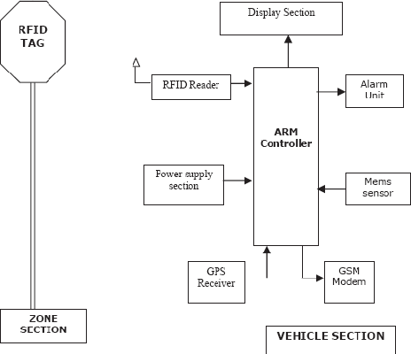 figure 1 from advanced vehicle over speed detection and billingfig 1 vehicle speed limit alerting and crash detection system block diagram