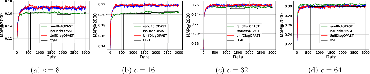 Figure 3 for On the Needs for Rotations in Hypercubic Quantization Hashing