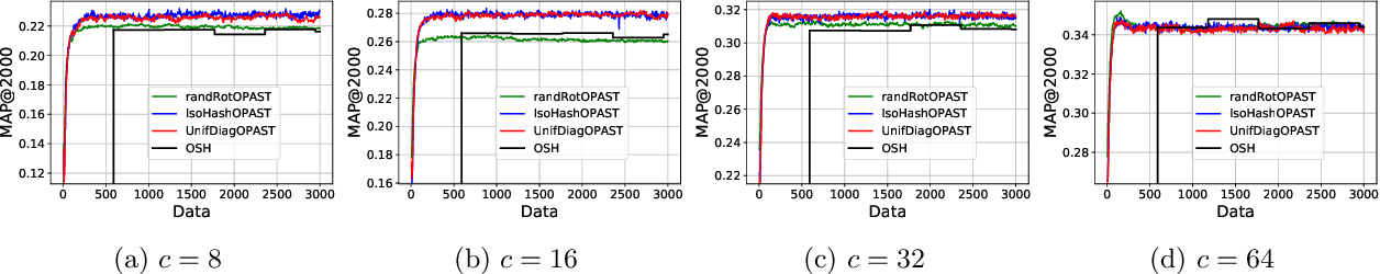 Figure 4 for On the Needs for Rotations in Hypercubic Quantization Hashing