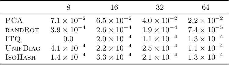 Figure 2 for On the Needs for Rotations in Hypercubic Quantization Hashing