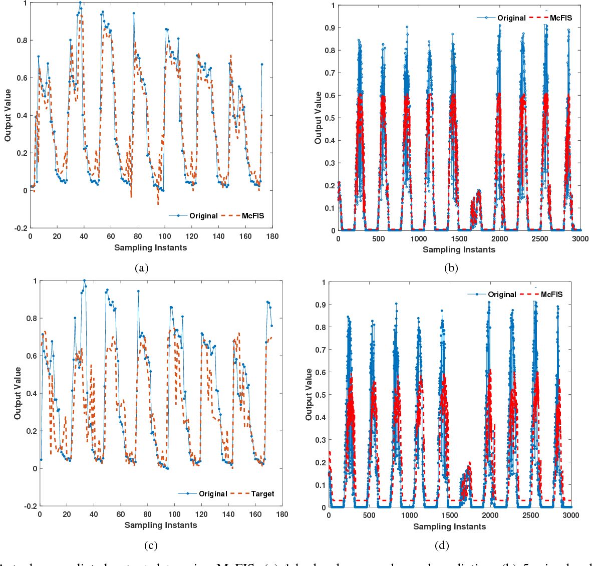 Figure 1 for A Comparative Study: Adaptive Fuzzy Inference Systems for Energy Prediction in Urban Buildings