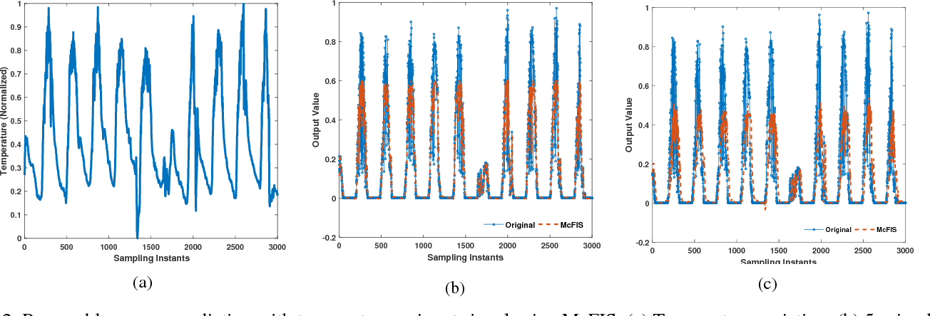 Figure 2 for A Comparative Study: Adaptive Fuzzy Inference Systems for Energy Prediction in Urban Buildings