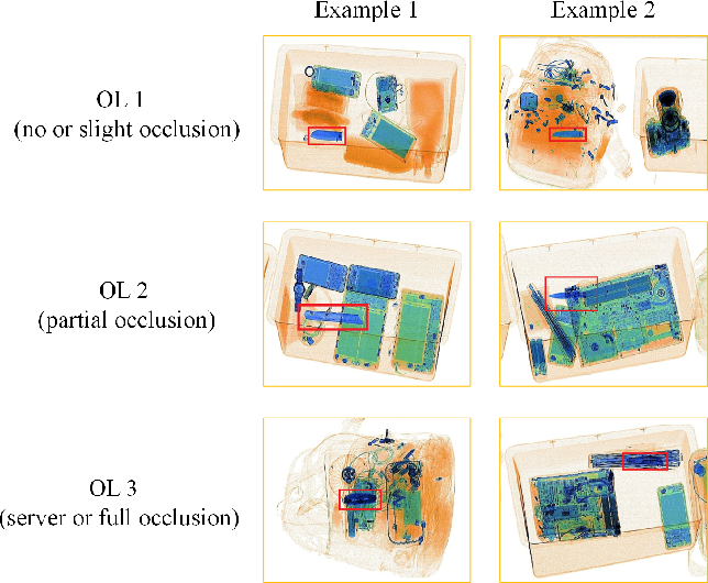 Figure 2 for Over-sampling De-occlusion Attention Network for Prohibited Items Detection in Noisy X-ray Images
