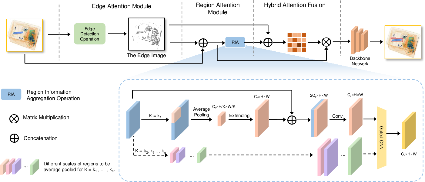 Figure 3 for Over-sampling De-occlusion Attention Network for Prohibited Items Detection in Noisy X-ray Images