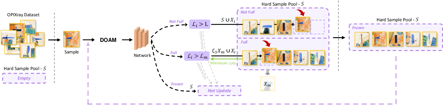 Figure 4 for Over-sampling De-occlusion Attention Network for Prohibited Items Detection in Noisy X-ray Images