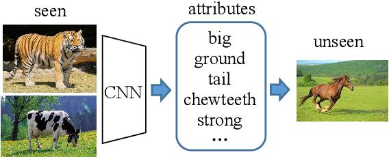 Figure 1 for Discriminative Embedding Autoencoder with a Regressor Feedback for Zero-Shot Learning