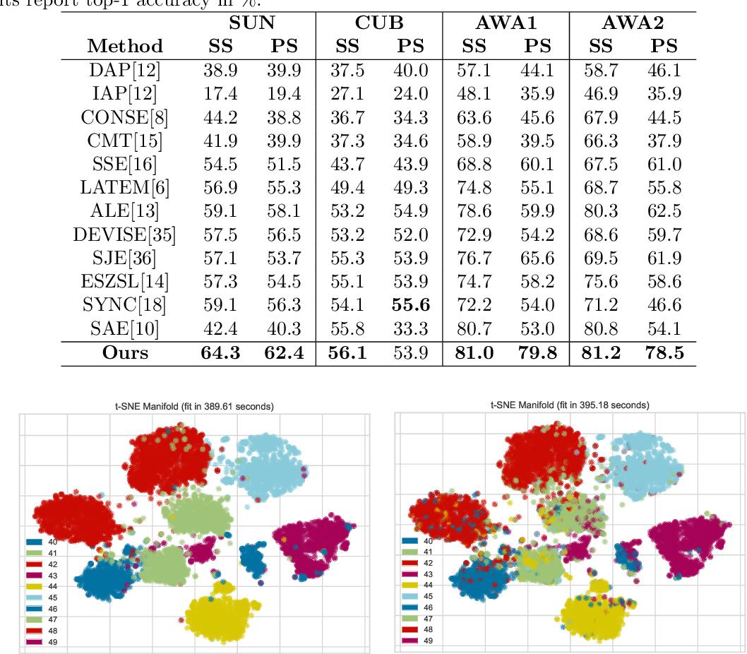 Figure 4 for Discriminative Embedding Autoencoder with a Regressor Feedback for Zero-Shot Learning