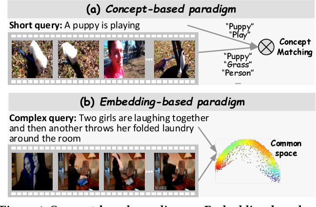 Figure 1 for Tree-Augmented Cross-Modal Encoding for Complex-Query Video Retrieval