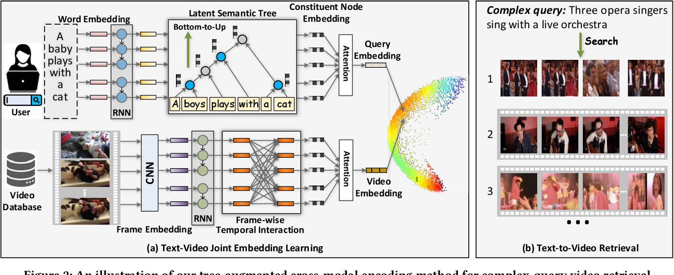 Figure 3 for Tree-Augmented Cross-Modal Encoding for Complex-Query Video Retrieval