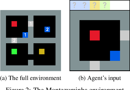 Figure 2 for MULEX: Disentangling Exploitation from Exploration in Deep RL