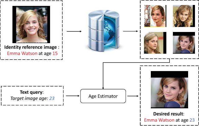 Figure 1 for Dual-reference Face Retrieval