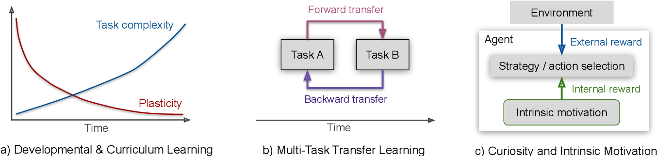 Figure 1 for Rethinking Continual Learning for Autonomous Agents and Robots