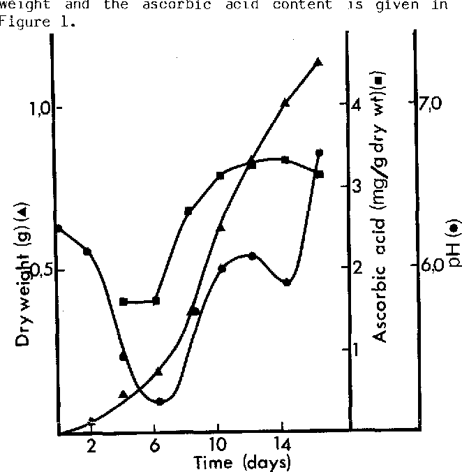 Figure 1. The growth curve of rose c e l l suspension culture showing the DH, the dry weight, and the ascorbic acid content.
