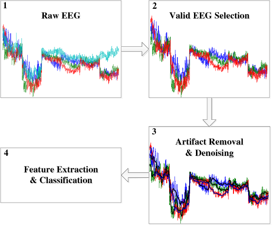 Figure 1 for Brain EEG Time Series Selection: A Novel Graph-Based Approach for Classification