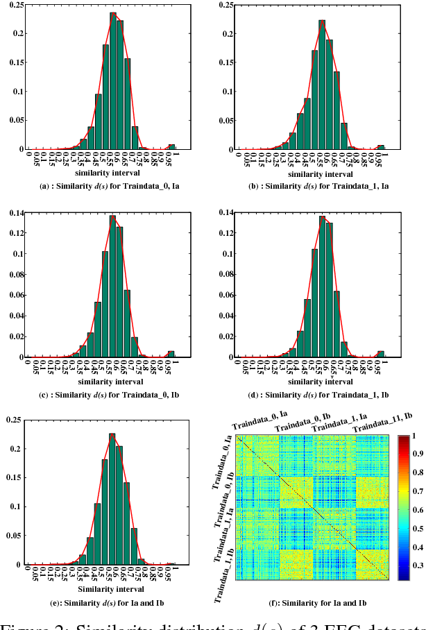 Figure 3 for Brain EEG Time Series Selection: A Novel Graph-Based Approach for Classification