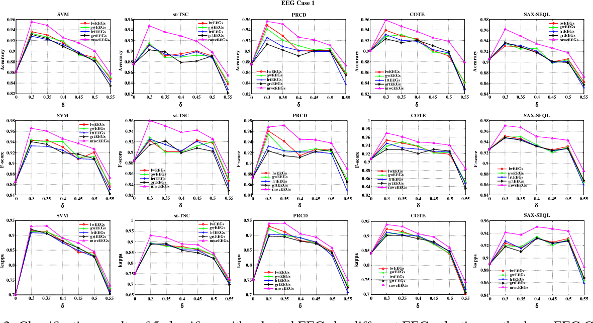 Figure 4 for Brain EEG Time Series Selection: A Novel Graph-Based Approach for Classification