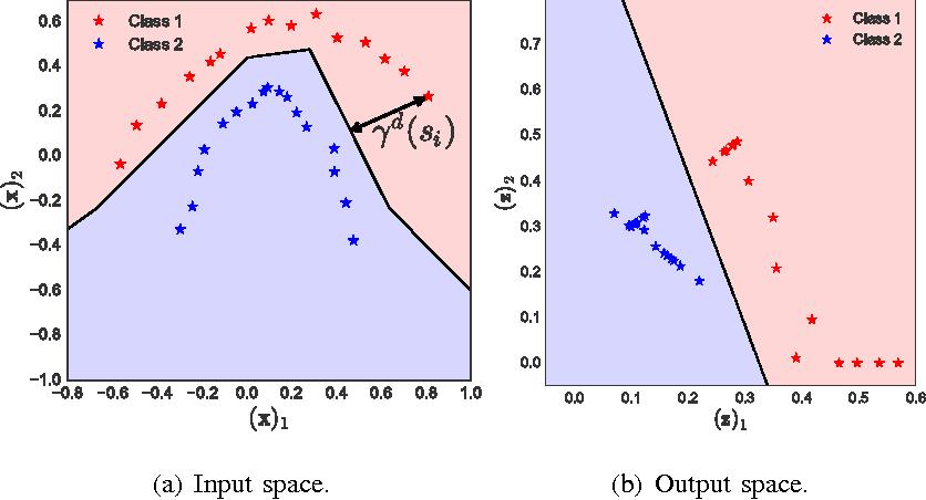 Figure 2 for Robust Large Margin Deep Neural Networks